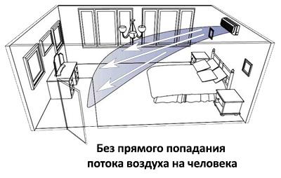 Куда поставить кондиционер в комнате